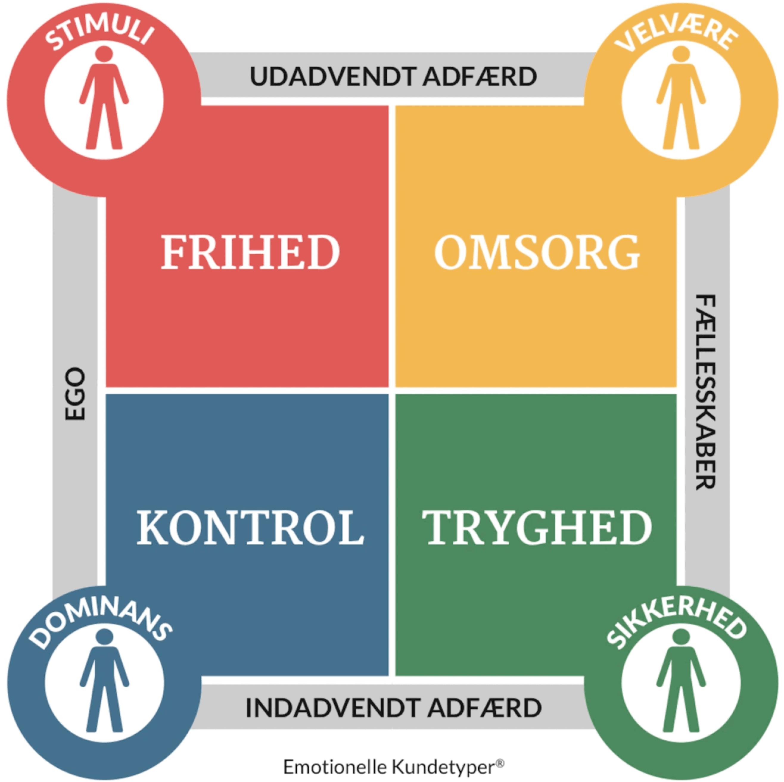 Oversigt over de fire Emotionelle Kundetyper™ - Bolette Obbekær
